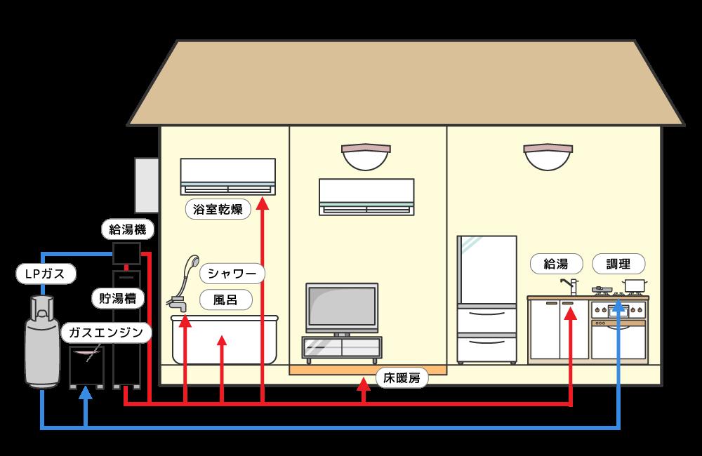 家庭でのLPガス